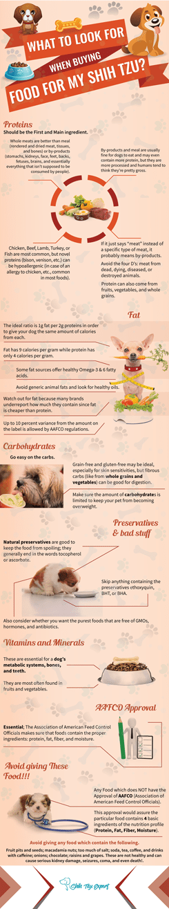 How to find the best dog food for Shih Tzu?